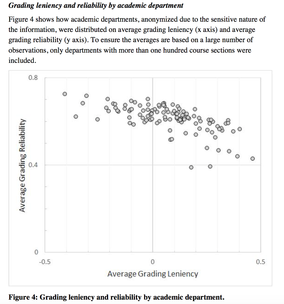 Another Noteworthy Finding Is That Variance In Students' Gpa Is €�a Strong  Contributor To Grading Reliability In Lenient As Well As Toughgrading  Course