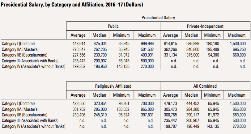 Aaup Faculty Salaries Up Slightly But Budgets Are Balanced On The