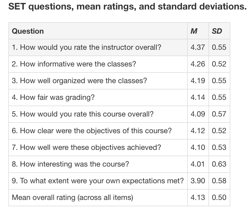 Study: student ratings of instructors dependent on discipline; in ...