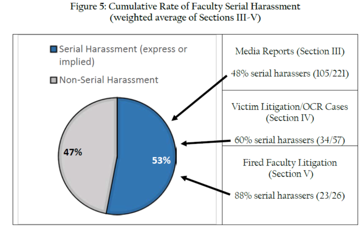Sexual harassment cases won