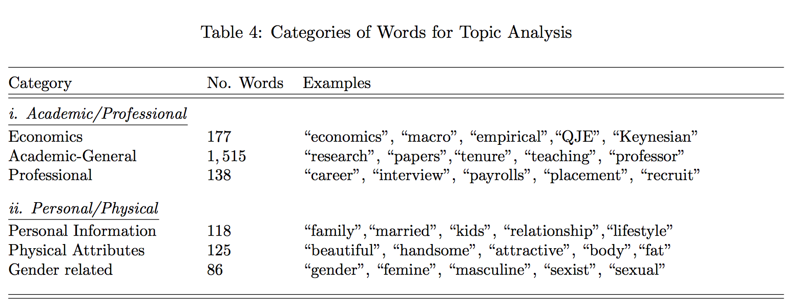 "Table 4: Categories of Words for Topic Analysis. Under academic/professional category, subject ""economics,"" 177 words including ""economics,"" ""macro,"" ""empirical,"" ""QJE,"" ""Keynesian."" Subject ""academic (general),"" 1,515 words including ""research,"" ""papers,"" ""tenure,"" ""teaching,"" ""professor."" Subject ""professional,"" 138 words including ""career,"" ""interview,"" ""payrolls,"" ""placement,"" ""recruit."" Under personal/physical category, subject ""personal information,"" 118 words including ""family,"" ""married,"" ""kids,"" ""relationship,"" ""lifestyle."" Subject ""physical attributes,"" 125 words including ""beautiful,"" ""handsome,"" ""attractive,"" ""body,"" ""fat."" Subject ""gender related,"" 86 words including ""gender,"" ""feminine,"" ""masculine,"" ""sexist,"" ""sexual."""