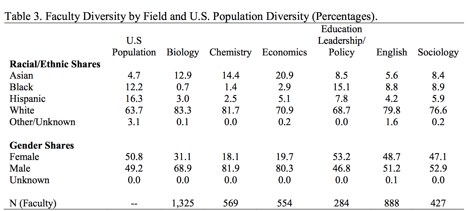 Table 3. Faculty Diversity by Field and U.S. Population Diversity (Percentages). Table breaks down representation by race and gender in biology, chemistry, economics, education leadership/policy, English and sociology, compared to the proportion in the total U.S. population.