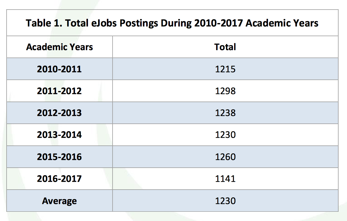 Table 1. Total eJobs Postings During 2010-17 Academic Years. For 2010-11, 1,215. For 2011-12, 1,298. For 2012-13, 1,238. For 2013-14, 1,230. For 2015-16, 1,260. For 2016-17, 1,141. Average of 1,230.