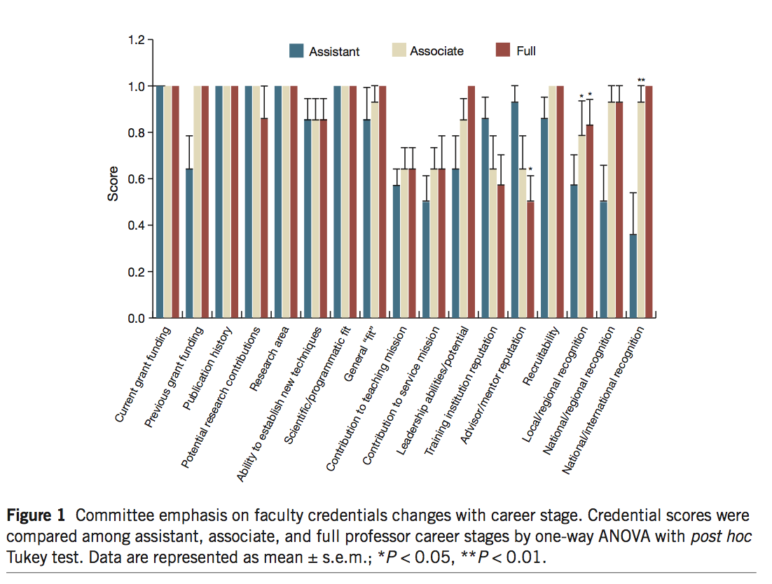 Figure 1: Committee emphasis on faculty credentials changes with career stage. Credential scores were compared among assistant, associate and full professor career stages by one-way ANOVA with post hoc Tukey test. Data are represented as mean ± s.e.m.; *P< 0.05, **P<0.01. Bar chart scores applicants on following criteria: current grand funding, previous grant funding, publication history, potential research contributions, research area, ability to establish new techniques, scientific/programmatic fit, general fit, contribution to teaching mission, contribution to service mission, leadership abilities/potential, training institution reputation, adviser/mentor reputation, recruitability, local/regional recognition, national/regional recognition, and national/international recognition.