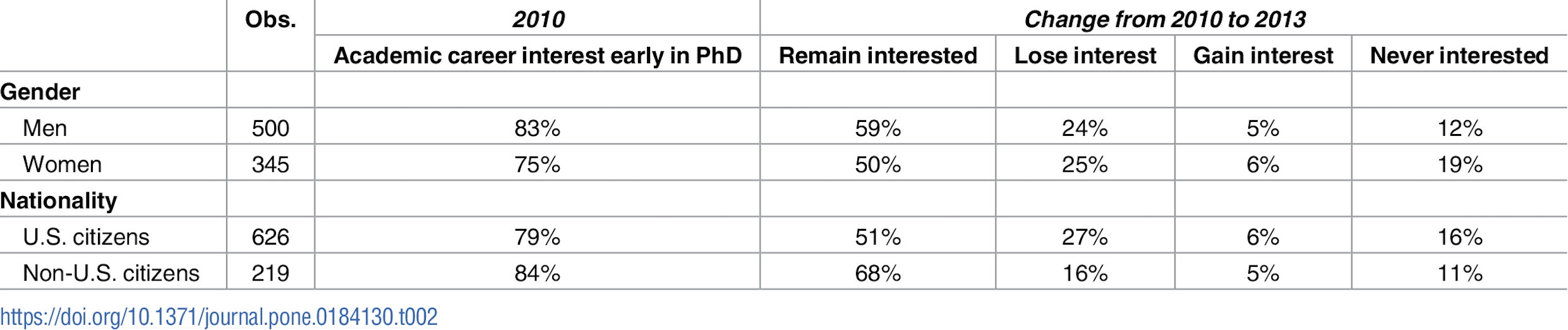 Chart breaks down interest in academic career by gender and nationality. In 2010, early in Ph.D., 83 percent of men are interested and 75 percent of women are interested, while 79 percent of U.S. citizens are interested and 84 percent of noncitizens are interested. In 2013, later in the Ph.D., 59 percent of men, 50 percent of women, 51 percent of U.S. citizens and 68 percent of noncitizens remain interested. 24 percent of men, 25 percent of women, 27 percent of U.S. citizens and 16 percent of noncitizens have lost interest. 5 percent of men, 6 percent of women, 6 percent of U.S. citizens and 5 percent of noncitizens have gained interest. 12 percent of men, 19 percent of women, 16 percent of U.S. citizens and 11 percent of noncitizens were never interested.