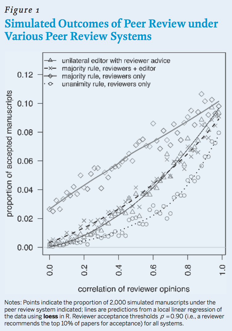 Figure 1: Simulated Outcomes of Peer Review Under Various Peer-Review Systems. Scatter graph shows distribution of four peer-review systems for acceptance to a journal: unanimity among votes (in which all three reviewers have to approve of a paper for publication); majority approval among reviewers; majority approval with editor's participation as a fourth voter; and unilateral editorial decision making based on reviewers' substantive reports -- not just their votes. Points indicate the proportion of 2,000 simulated manuscripts under the peer-review system indicated; lines are predictions from a local linear regression of the data using loess in R. Reviewer acceptance thresholds p=0.90 (i.e., a reviewer recommends the top 10 percent of papers for acceptance) for all systems.