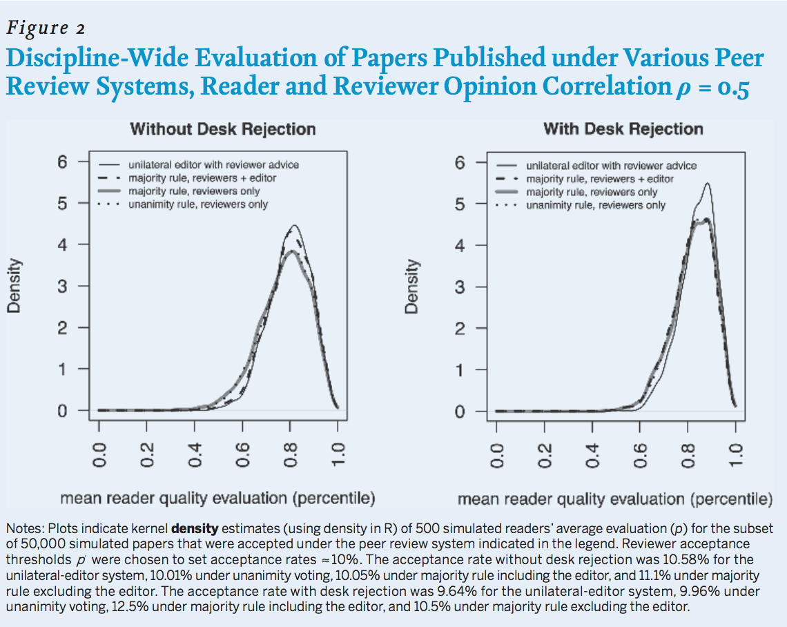 Discipline-wide Evaluation of Papers Published Under Various Peer-Review Systems, Reader and Reviewer Opinion Correlation p=0.5. Line graphs compare four earlier specified pee-review systems with and without desk rejection. Plots indicate kernel density estimates (using density in R) of 500 simulated readers' average evaluation (p) for the subset of 50,000 simulated papers that were accepted under the peer-review system indicated in the legend. Reviewer acceptance thresholds p were chosen to set acceptance rates of roughly 10 percent. The acceptance rate without desk rejection was 10.58 percent for the unilateral-editor system, 10.01 percent under unanimity voting, 10.05 percent under majority rule including the editor, and was 11.1 percent under majority rule including the editor. The acceptance rate with desk rejection was 9.64 percent for the unilateral-editor system, 9.96 percent under unanimity voting, 12.5 percent under majority rule including the editor, and 10.5 percent under majority rule excluding the editor.