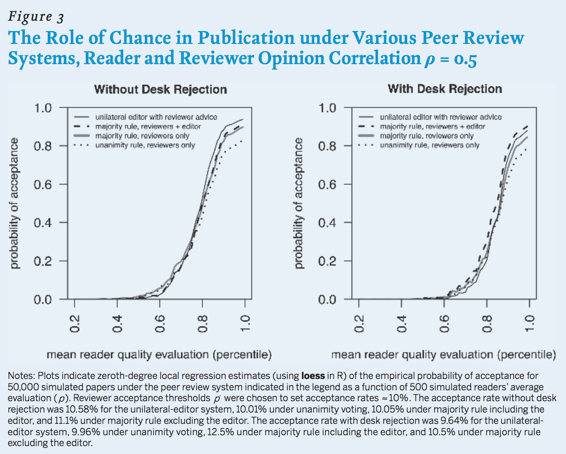 The Role of Chance in Publication Under Various Peer-Review Systems, Reader and Reviewer Opinion Correlation p=0.5. Line graphs compare four earlier specified pee-review systems with and without desk rejection. Plots indicate zeroth-degree local regression estimates (using loess in R) of the empirical probability of acceptance for 50,000 simulated papers under the peer-review system indicated in the legend as a function of 500 simulated readers' average evaluation (p). Reviewer acceptance thresholds p were chosen to set acceptance rates of roughly 10 percent. The acceptance rate without desk rejection was 10.58 percent for the unilateral-editor system, 10.01 percent under unanimity voting, 10.05 percent under majority rule including the editor, and was 11.1 percent under majority rule including the editor. The acceptance rate with desk rejection was 9.64 percent for the unilateral-editor system, 9.96 percent under unanimity voting, 12.5 percent under majority rule including the editor, and 10.5 percent under majority rule excluding the editor.