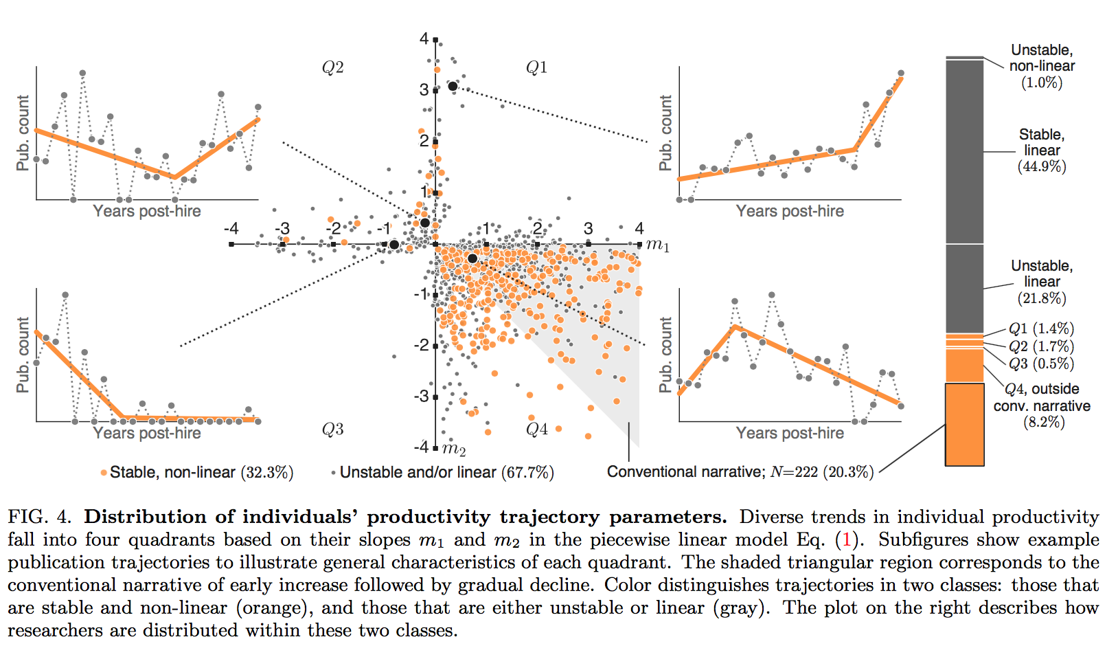 Figure 4. Distribution of individuals' productivity trajectory parameters. Diverse trends in individual productivity fall into four quadrants based on their slopes m1 and m2 in the piecewise linear model. Subfigures show example publication trajectories to illustrate general characteristics of each quadrant. The shaded triangular region corresponds to the conventional narrative of early increase followed by gradual decline. Color distinguishes trajectories in two classes: those that are stable and nonlinear (orange) and those that are either unstable or linear (gray). The plot on the right describes how researchers are distributed within these two classes.