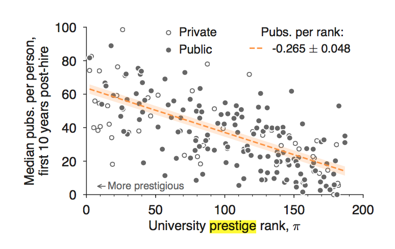 Scatter graph compares median publications per person in the first 10 years posthire to university prestige rank.