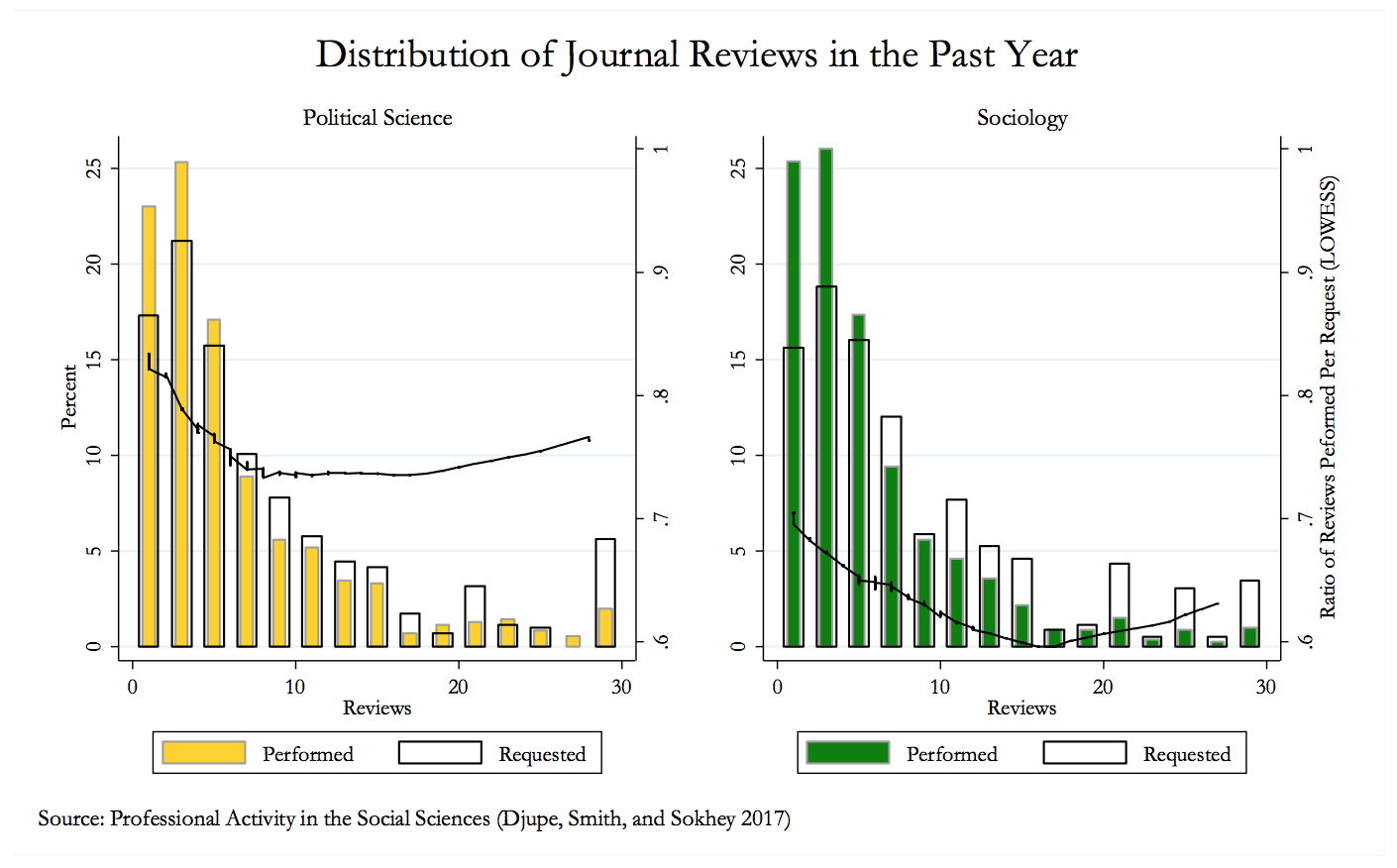 Distribution of journal reviews in the past year. Bar charts show ratio of reviews performed per request for political science and sociology. Source: Professional Activity in the Social Sciences (Djupe, Smith and Sokhey 2017).