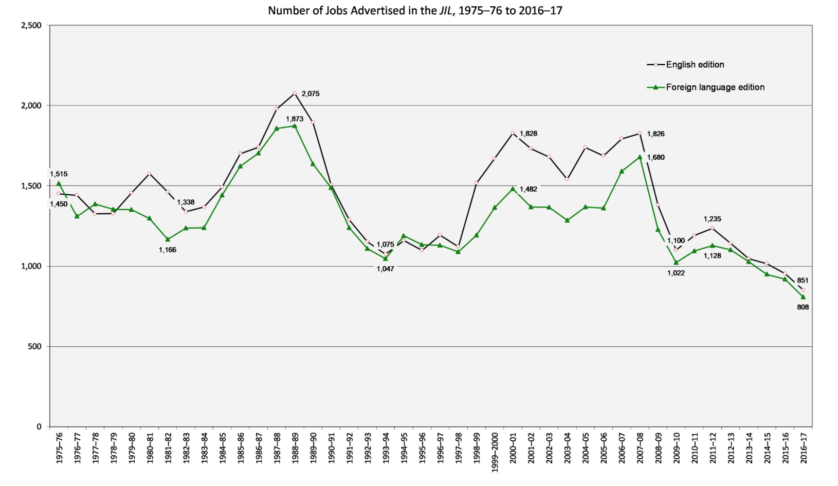Number of Jobs Advertised in the JIL, 1975-76 to 2016-17. Line graph shows changes in English and foreign language jobs. In 1975-76, there were 1,450 English jobs, 1,338 in 1982-83, 2,075 in 1988-89, 1,075 in 1993-94, 1,828 in 2000-01, 1,826 in 2007-08, 1,100 in 2009-10, 1,235 in 2011-12, and 851 in 2016-17. In 1975-76, there were 1,515 foreign language jobs, 1,166 in 1981-82, 1,873 in 1988-89, 1,047 in 1993-94, 1,482 in 2000-01, 1,680 in 2007-08, 1,022 in 2009-10, 1,128 in 2011-12, and 808 in 2016-17.