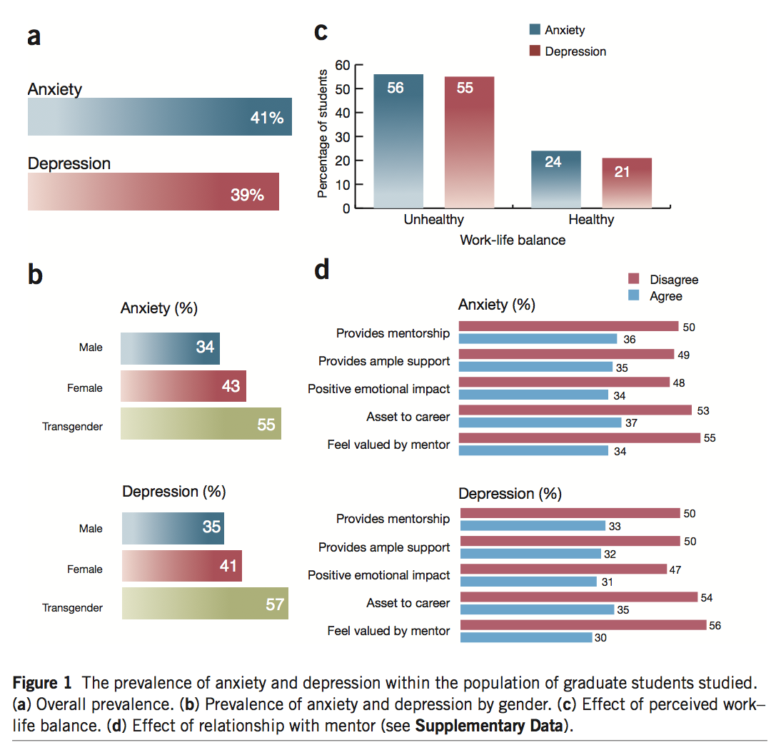 Figure 1: The prevalence of anxiety and depression within the population of graduate students studied. Chart A shows overall prevalence: 41 percent for anxiety and 39 percent for depression. Chart B shows prevalence of anxiety and depression by gender. For anxiety, 34 percent of men reported, 43 percent of women reported and 55 percent of transgender respondents reported. For depression, 35 percent of men reported, 41 percent of women reported and 57 percent of transgender respondents reported. Chart C shows effect of perceived work-life balance: Those who reported unhealthy work-life balance had a 56 percent occurrence of anxiety and 55 percent occurrence of depression. Those who reported healthy work-life balance had a 24 percent occurrence of anxiety and 21 percent occurrence of depression. Chart D shows the effect of the respondent's relationship with their mentor: For those reporting anxiety, 50 percent disagreed and 36 percent agreed their mentor provides mentorship; 49 percent disagreed and 35 percent agreed their mentor provides ample support; 48 percent disagreed and 34 percent agreed their mentor has a positive emotional impact; 53 percent disagreed and 37 percent agreed their mentor is an asset to their career; and 55 percent disagreed and 34 percent agreed they feel valued by their mentor. For those reporting depression, 50 percent disagreed and 33 percent agreed their mentor provides mentorship; 50 percent disagreed and 32 percent agreed their mentor provides ample support; 47 percent disagreed and 31 percent agreed their mentor has a positive emotional impact; 54 percent disagreed and 35 percent agreed their mentor is an asset to their career; and 56 percent disagreed and 30 percent agreed they feel valued by their mentor.