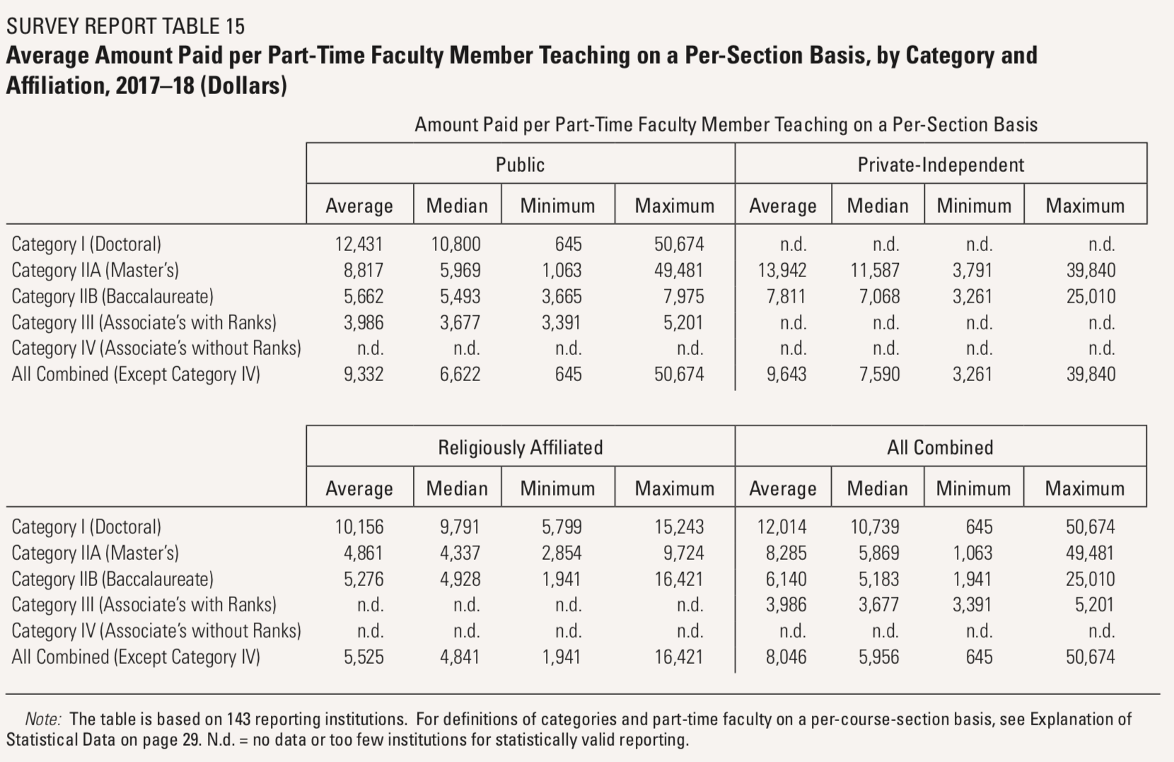 Survey Report Table 15: Average Amount Paid per Part-Time Faculty Member Teaching on a Per-Section Basis, by Category and Affiliation, 2017-18