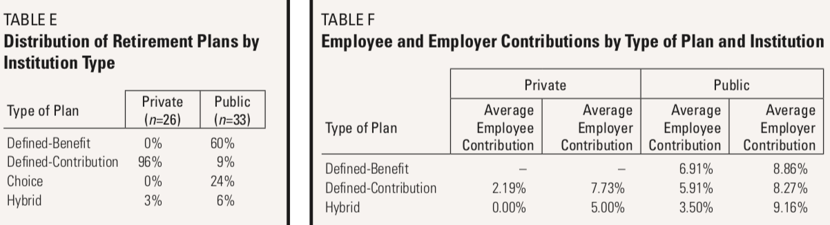 Table E: Distribution of Retirement Plans by Institution Type. Table F: Employee and Employer Contributions by Type of Plan and Institution