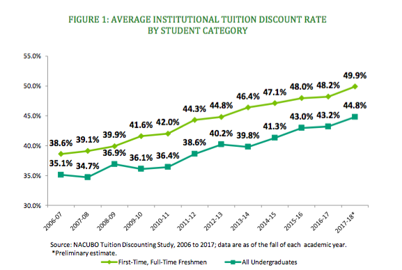 Figure 1: Average institutional tuition discount rate by student category. Line graph shows rate for first-time, full-time freshmen rising from 38.6 percent in 2006-07 to 49.9 percent in 2017-18, and the rate for all students rising from 35.1 percent to 44.8 percent in the same time period. Source: NACUBO Tuition Discounting Study. Data are as of the fall of each academic year. 2017-18 data are preliminary estimates.