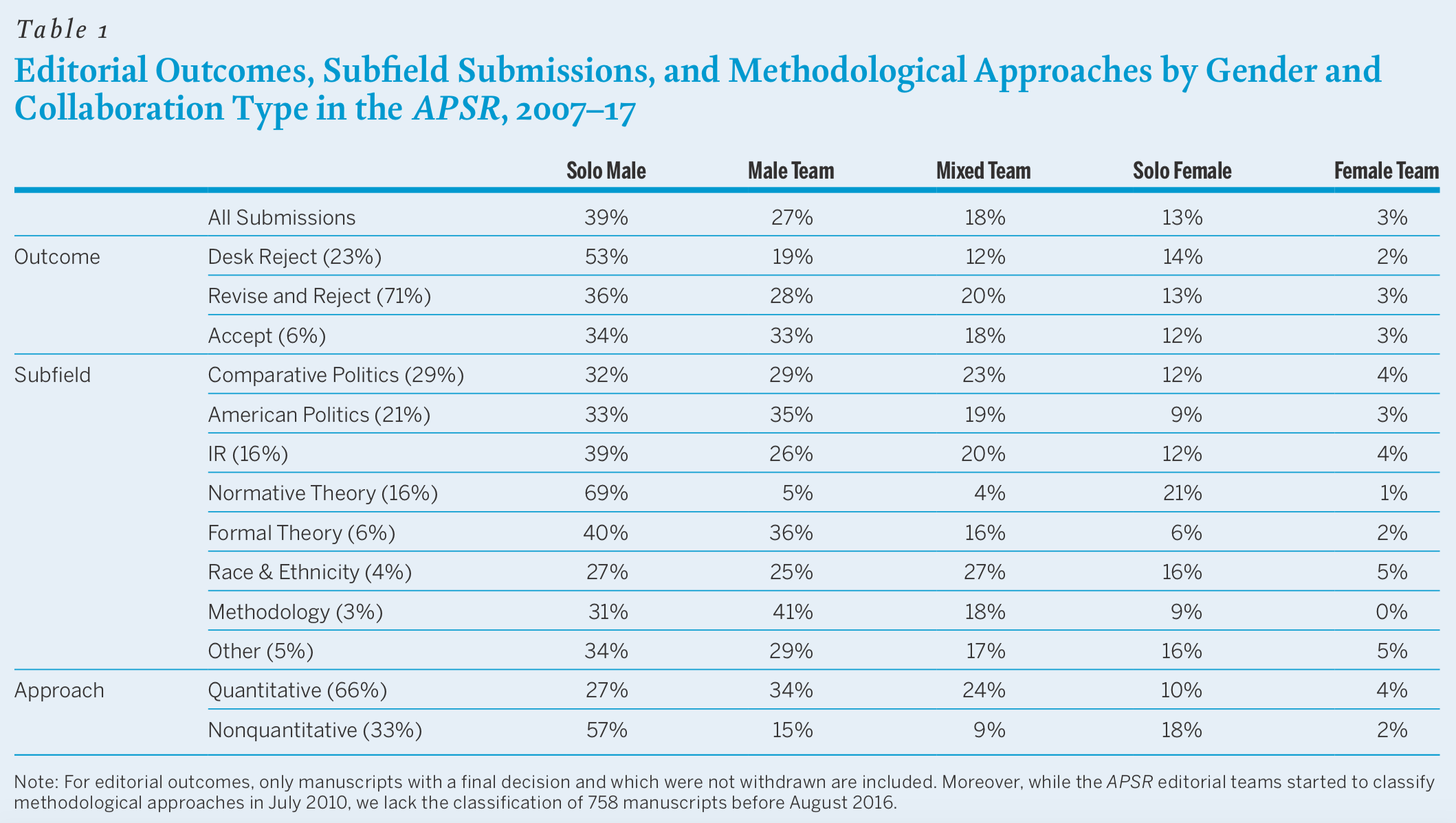 Editorial outcomes, subfield submissions and methodological approaches by gender and collaboration type in the American Political Science Review, from 2007 to 2017