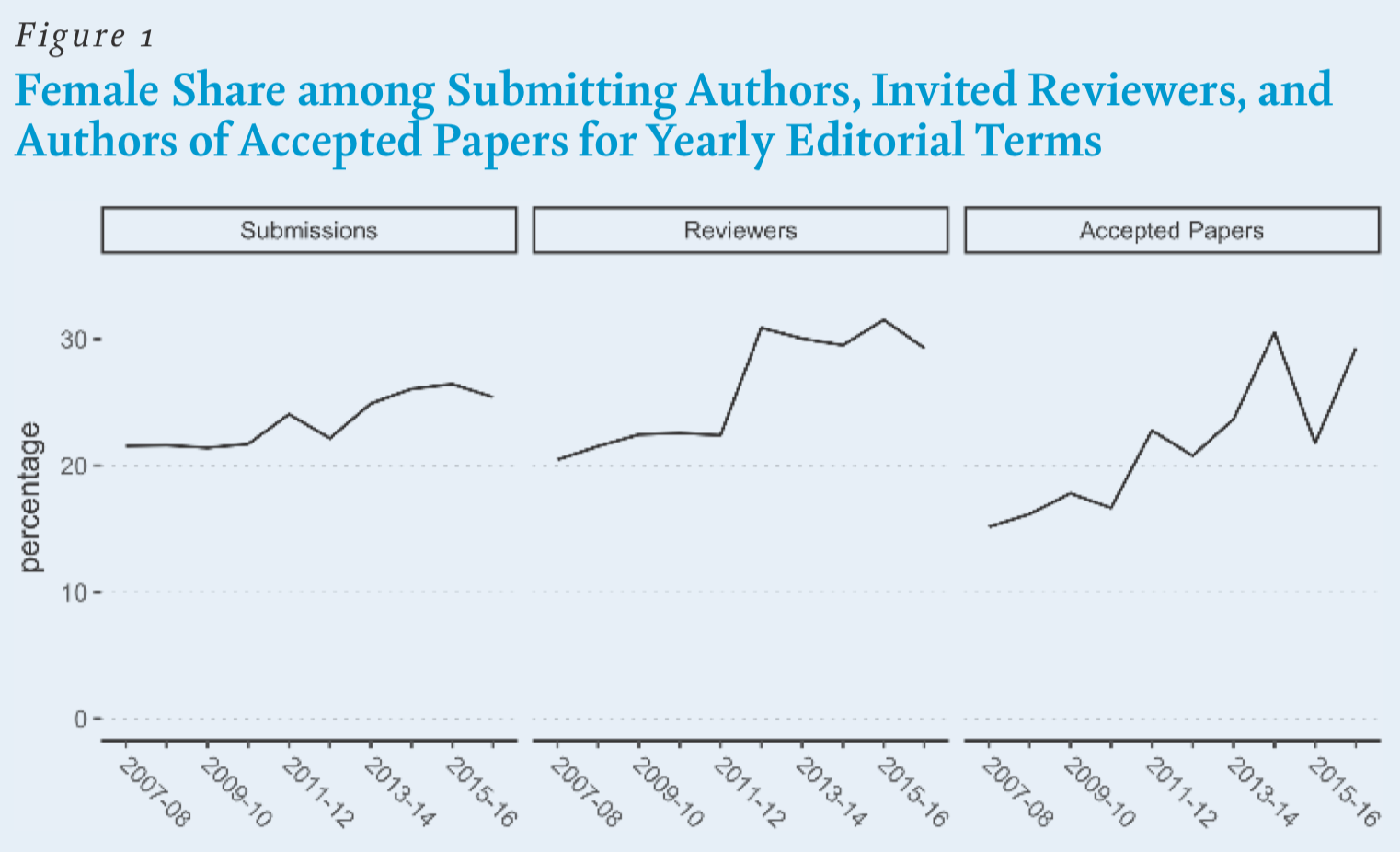 Study: Editors of major political science journals demonstrate no