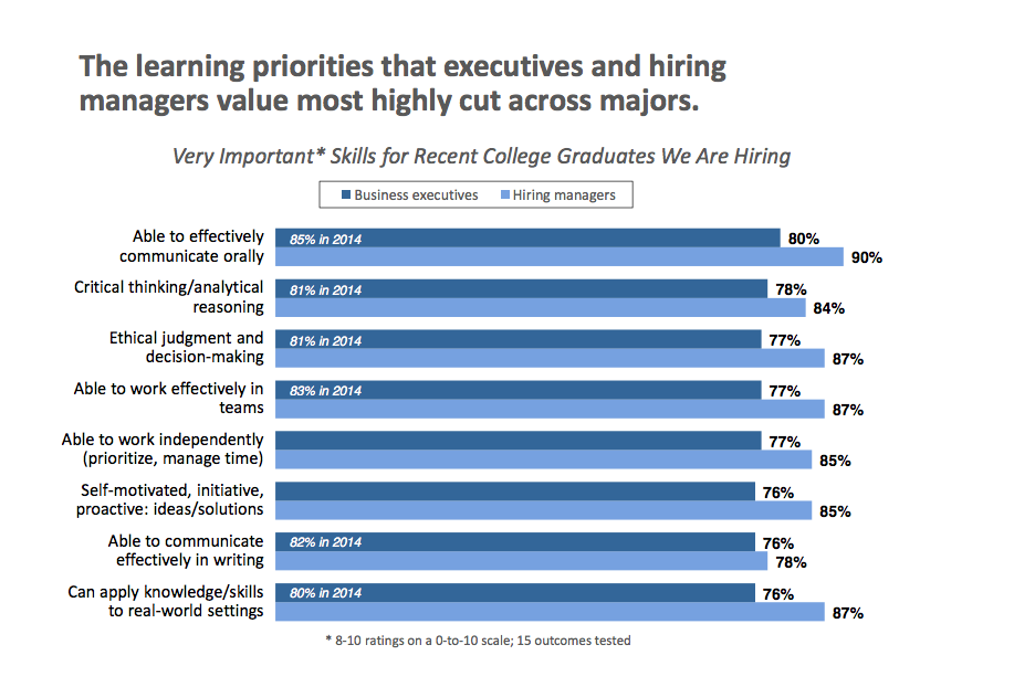 Survey: Business leaders believe students are learning