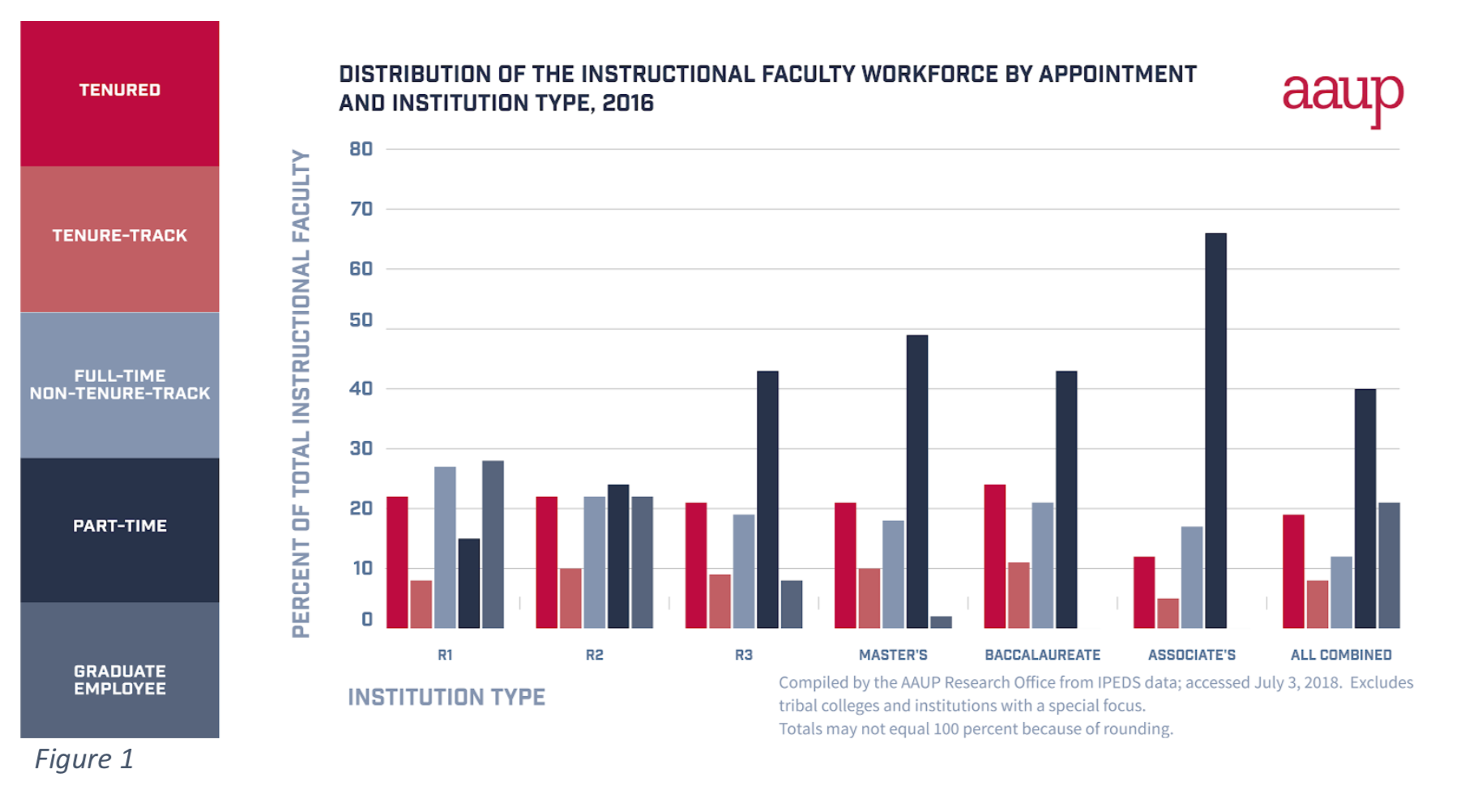 Tenure Track Positions Are More Represented At Research Intensive And Other Four Year Institutions Where They About One Third Of The Faculty
