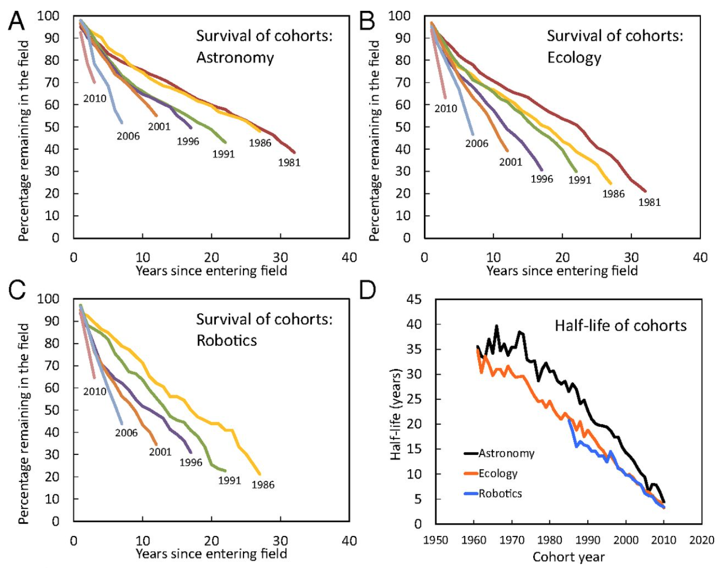 Survival functions of select cohorts in three fields (A–C) and the half-life (time needed for half of the cohort to abandon the field) of all cohorts from all three fields (D). The decline in survivability over the past half-century has been remarkable.