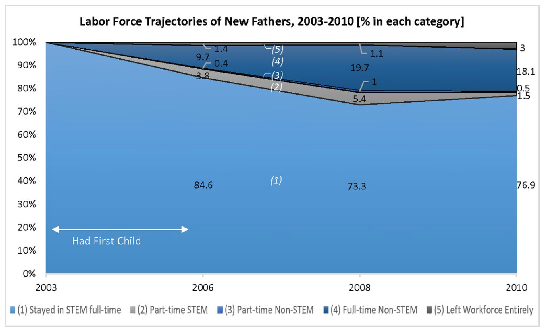 Labor force trajectory of new fathers, 2003-10