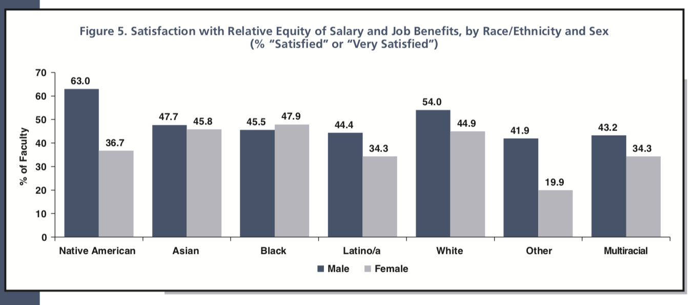 ca6e7a45 Linking this to relative satisfaction with pay and benefits, researchers  found that the level of satisfaction increased as the mean ...
