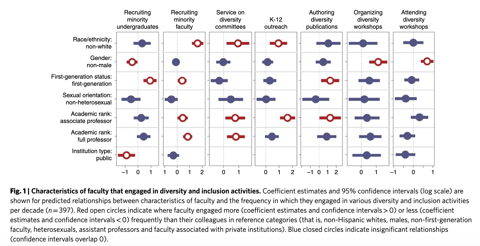 Who's doing the heavy lifting in terms of diversity and inclusion work?