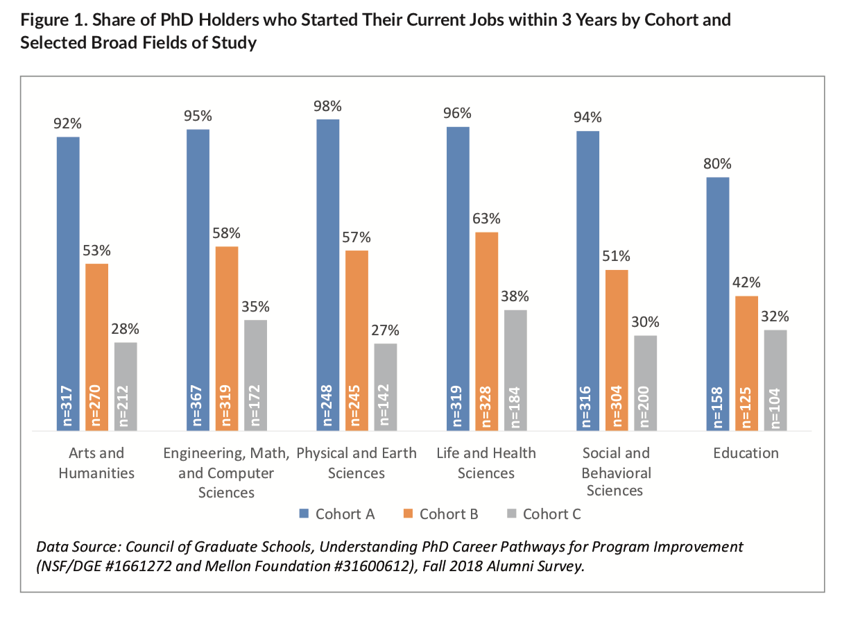 Share of Ph.D. Holders Who Started Their Current Jobs Within Three Years by Cohort and Selected Broad Fields of Study