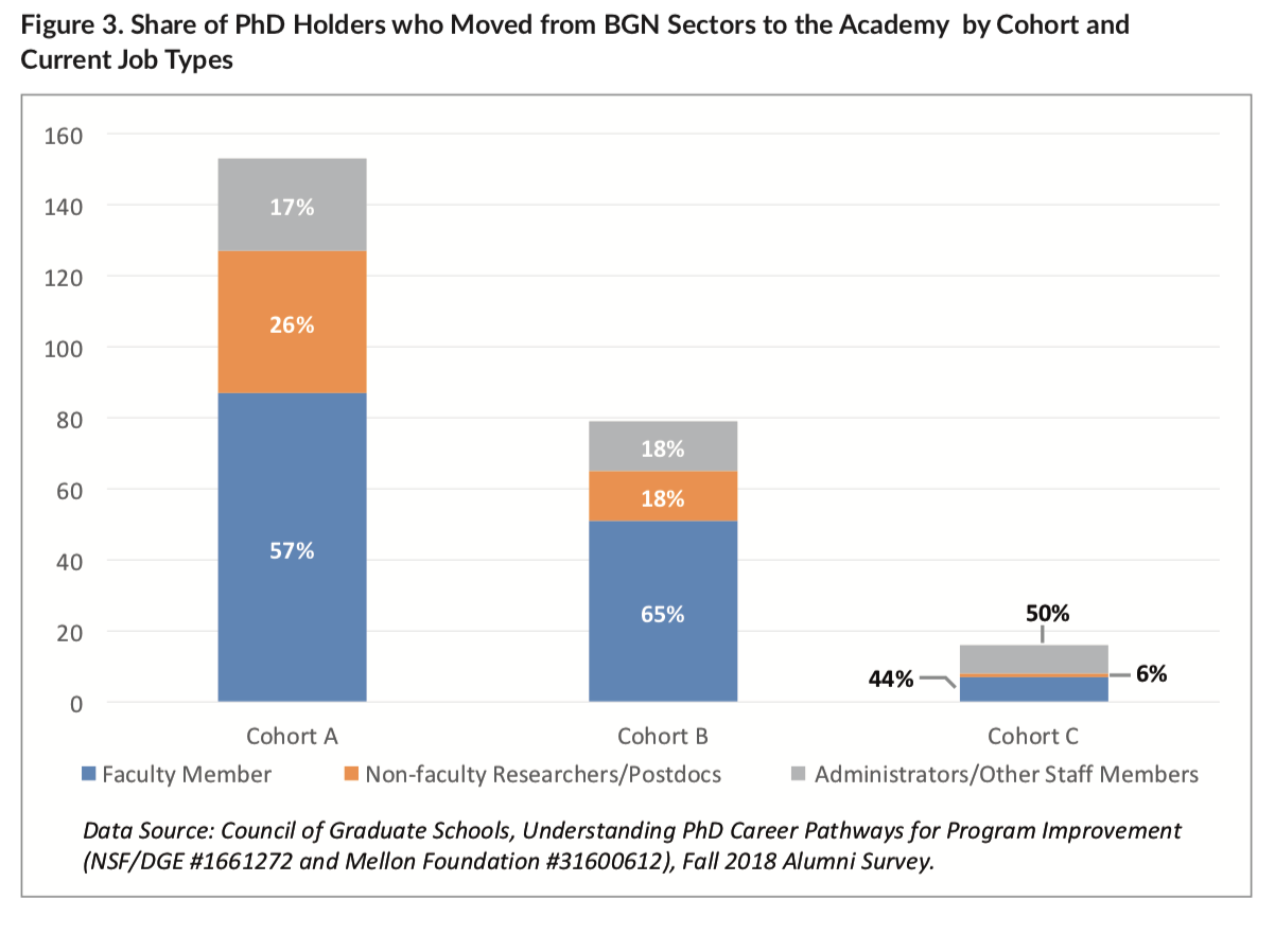 Share of PhD Holders Who Moved from BGN Sectors to the Academy by Cohort and Current Job Types