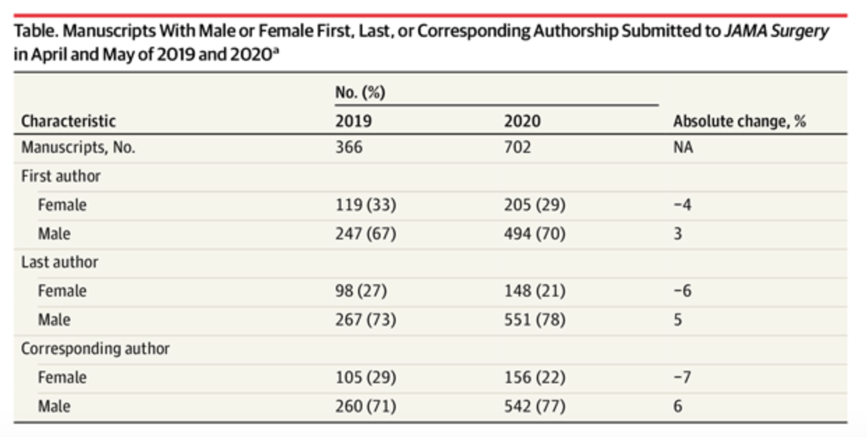 Table of JAMA Surgery submissions by gender, data included in text