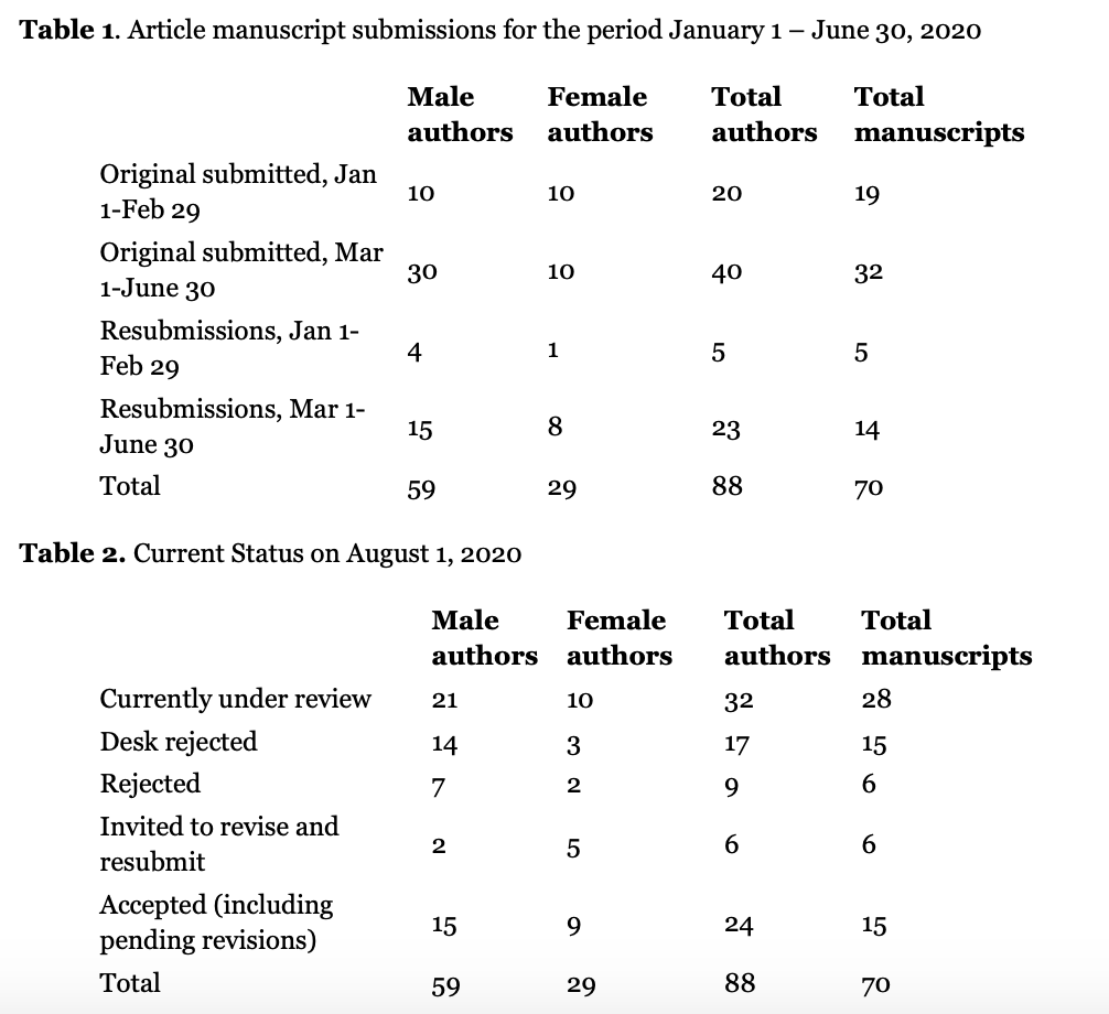 Isis journal submission rates, summarized in text