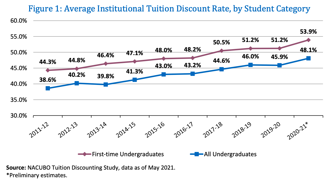 Figure 1: Average Institutional Tuition Discount Rate, by Student Category / Photo courtesy of NACUBO