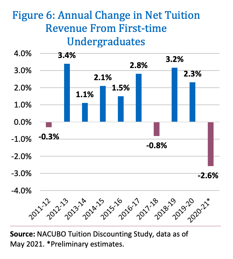 Figure 6: Annual Change in Net Tuition Revenue from First-time Undergraduates / Photo courtesy of NACUBO