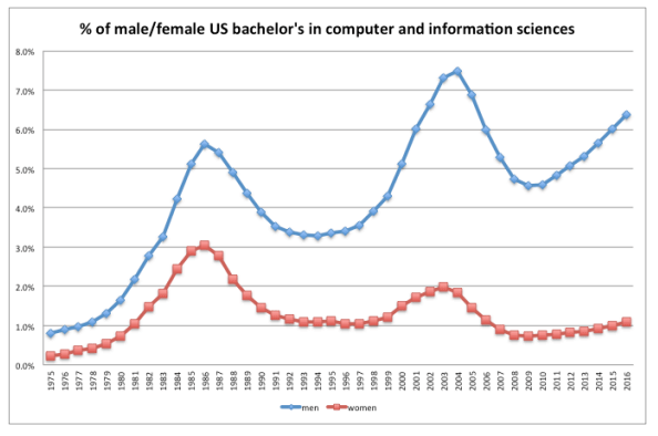 Chart shows percentage of men and women earning bachelor's degrees in computer and information sciences in the US from 1975 to 2016. Line for men begins below 1 percent in 1975 and rises, with two peaks, before ending in 2016 at around 5 percent. Line for women starts lower and has smaller peaks, ending around 1 percent in 2016.