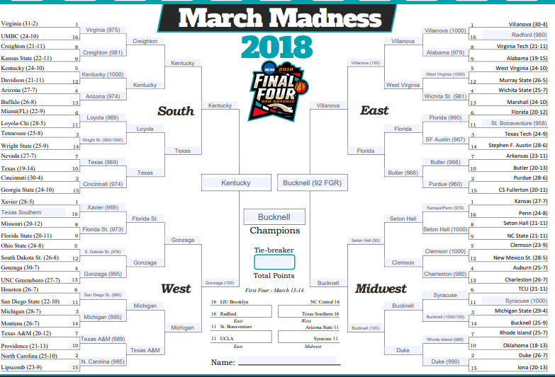 Inside Higher Ed's men's basketball bracket shows Kentucky, Villanova, Gonzaga and Bucknell in the Final Four, with Bucknell defeating Kentucky for the championship.
