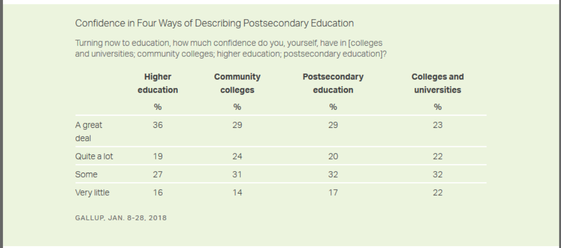 "Chart: Confidence in four ways of describing postsecondary education. Turning now to education, how much confidence do you, yourself, have in [colleges and universities; community colleges; higher education; postsecondary education]? For higher education, 36 percent said ""a great deal,"" 19 percent said ""quite a lot,"" 27 percent said ""some"" and 16 percent said ""very little."" For community colleges, 29 percent said ""a great deal,"" 24 percent said ""quite a lot,"" 31 percent said ""some"" and 14 percent said ""very little."" For postsecondary education, 29 percent said ""a great deal,"" 20 percent said ""quite a lot,"" 32 percent said ""some"" and 17 percent said ""very little."" For colleges and universities, 23 percent said ""a great deal,"" 22 percent said ""quite a lot,"" 32 percent said ""some"" and 22 percent said ""very little."" Source: Gallup, Jan. 8-28, 2018."