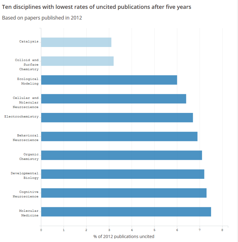 Bar chart: 10 disciplines with lowest rates of uncited publications after five years, based on papers published in 2012, in ascending order: catalysis, colloid and surface chemistry, ecological modeling, cellular and molecular neuroscience, electrochemistry, behavioral neuroscience, organic chemistry, developmental biology, cognitive neuroscience, molecular medicine. Percentage of uncited 2012 publications ranges from just over 3 percent for catalysis to 7.5 percent for molecular medicine.