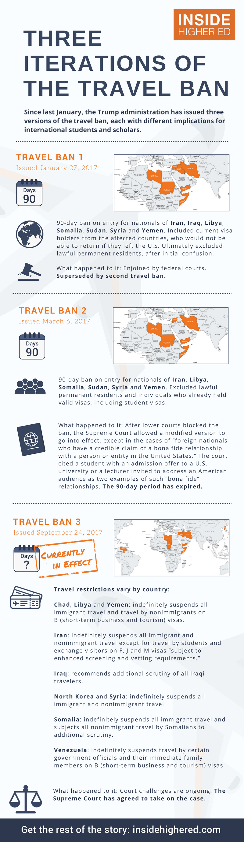 "Info graphic: Three Iterations of the Travel Ban. Since last January, the Trump administration has issued three versions of the travel ban, each with different implications for international students and scholars. Travel Ban 1: Issued January 27, 2017. Ninety-day ban on entry for nationals of Iran, Iraq, Libya, Somalia, Sudan, Syria and Yemen. Included current visa holders from the affected countries, who would not be able to return if they left the U.S. Ultimately excluded lawful permanent residents, after initial confusion. What happened to it: Enjoined by federal courts. Superseded by second travel ban. Travel Ban 2: Issued March 6, 2017. Ninety-day ban on entry for nationals of Iran, Libya, Somalia, Sudan, Syria and Yemen. Excluded lawful permanent residents and individuals who already held valid visas, including student visas. What happened to it: After lower courts blocked the ban, the Supreme Court allowed  a modified version to go into effect, except in the cases of ""foreign nationals who have a credible claim of a bona fide relationship with a person or entity in the United States."" The court cited a student with an admission offer to a U.S. university or a lecturer invited to address an American audience as two examples of such ""bona fide"" relationships. The ninety-day period has expired. Travel Ban 3: Issued September 24, 2017. Travel restrictions vary by country. Chad, Libya and Yemen: Indefinitely suspends all immigrant travel and travel by nonimmigrants on B (short-term business and tourism) visas. Iran: Indefinitely suspends all immigrant and nonimmigrant travel except for travel by students and exchange visitors on F, J and M visas ""subject to enhanced screening and vetting requirements."" Iraq: recommends additional scrutiny of all Iraqi travelers. North Korea and Syria: indefinitely suspends all immigrant and nonimmigrant travel. Somalia: indefinitely suspends all immigrant travel and subjects all nonimmigrant travel by Somalians to additional scrutiny. Venezuela: indefinitely suspends travel by certain government officials and their immediate family members on B (short-term business and tourism) visas. What happened to it: Court challenges are ongoing. The Supreme Court has agreed to take on the case. Get the rest of the story: insidehighered.com"