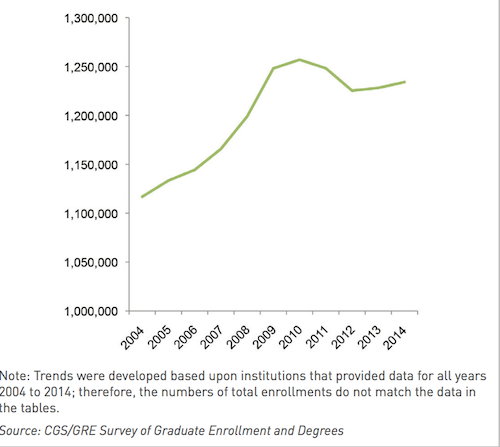 Study finds first-time enrollment in graduate school is up 3.5 percent