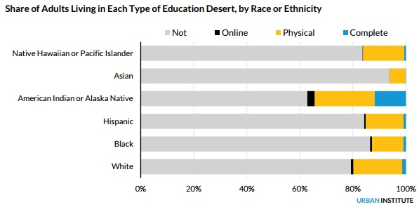 Bar chart: Share of adults living in each type of education desert, by race or ethnicity. Chart breaks down whether adults live in a complete education desert, physical education desert, online education desert, or no education desert. For Native Hawaiian or Pacific Islanders, more than 80 percent were not in an education desert, and the largest percentage were in a physical education desert. For Asians, more than 90 percent were not in an education desert, and the largest percentage were in a physical education desert. For American Indians or Alaska Natives, more than 60 percent were not in an education desert. About 5 percent were in an online education desert, about 20 percent were in a physical education desert and about 12 percent were in a complete education desert. For Hispanics, about 85 percent were not in an education desert, and the largest percentage were in a physical education desert, with about 3 percent in a complete education desert. For black respondents, about 88 percent were not in an education desert, and the largest percentage were in a physical education desert, with about 3 percent in a complete education desert. For white respondents, about 80 percent were not in an education desert, and the largest percentage were in a physical education desert, with about 4 percent in a complete education desert.