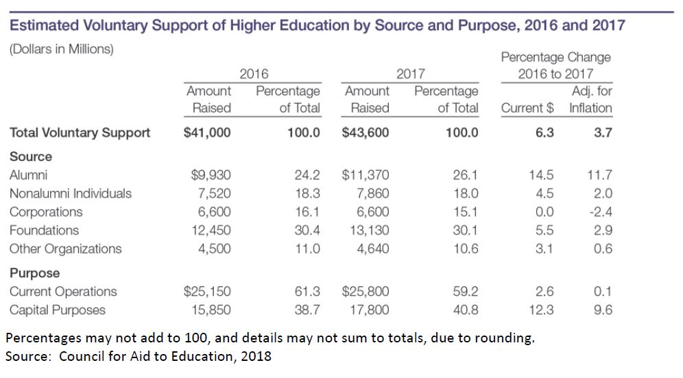 Chart: Estimated voluntary support of higher education by source and purpose, 2016 and 2017. Dollars in millions. Source: Council for Aid to Education, 2018. Total voluntary support in 2016 was $41,000. In 2017: $43,600. Percentage change: 6.3 percent in current dollars, 3.7 percent adjusted for inflation.