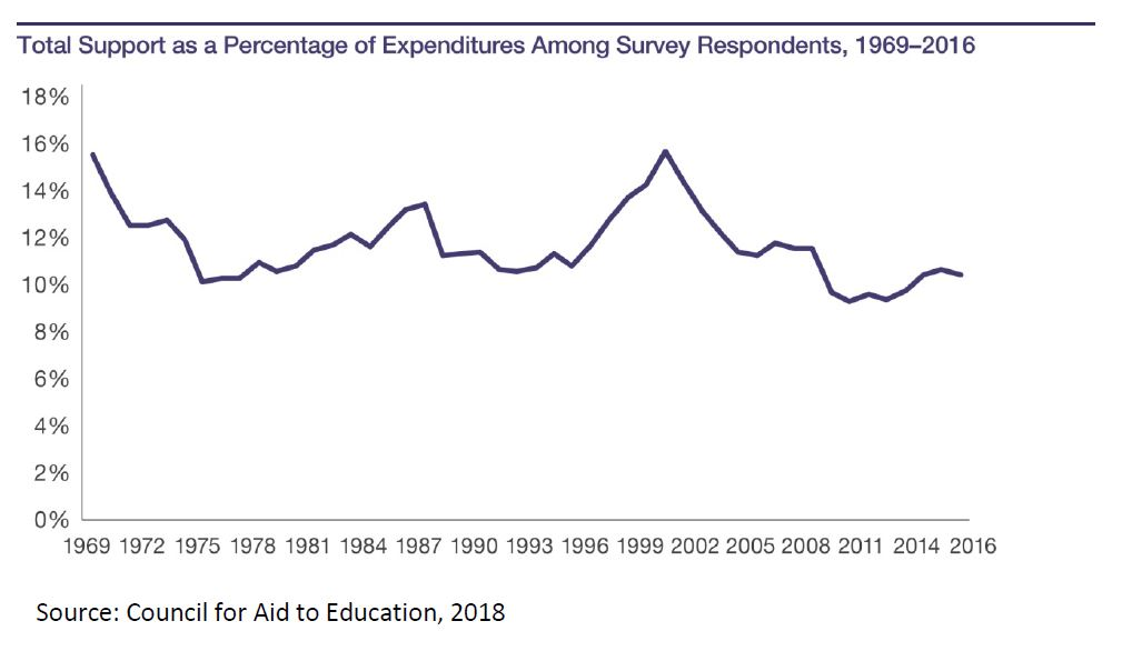 Line graph: Total support as a percentage of expenditures among survey respondents, 1969-2016. Source: Council for Aid to Education, 2018. Graph shows percentage around 16 percent in 1969, dropping to 10 percent in 1975, rising again to about 13 percent in 1987, rising to about 16 percent in 2002 before declining steadily and then suddenly to a low of 9 percent in 2009.