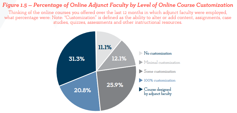 Study explores hiring and managing practices for online