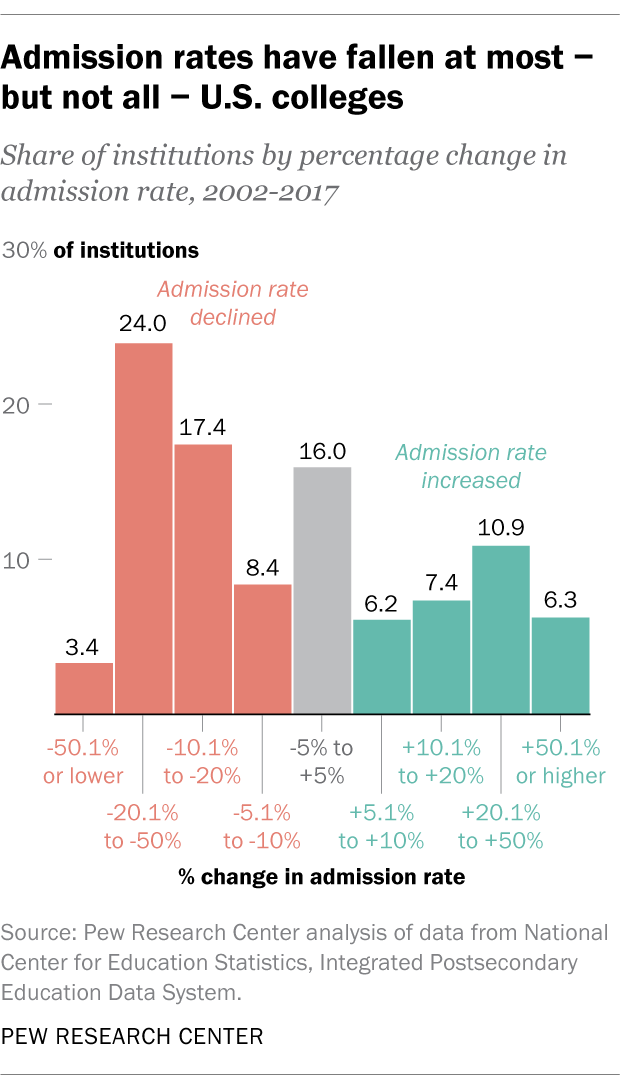 More Colleges Considering Applicants >> New Analysis Shows Just How False The Reports Are That It S