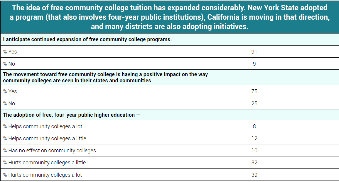 Presidents Divided on Community College Bachelor's Degrees: a Survey