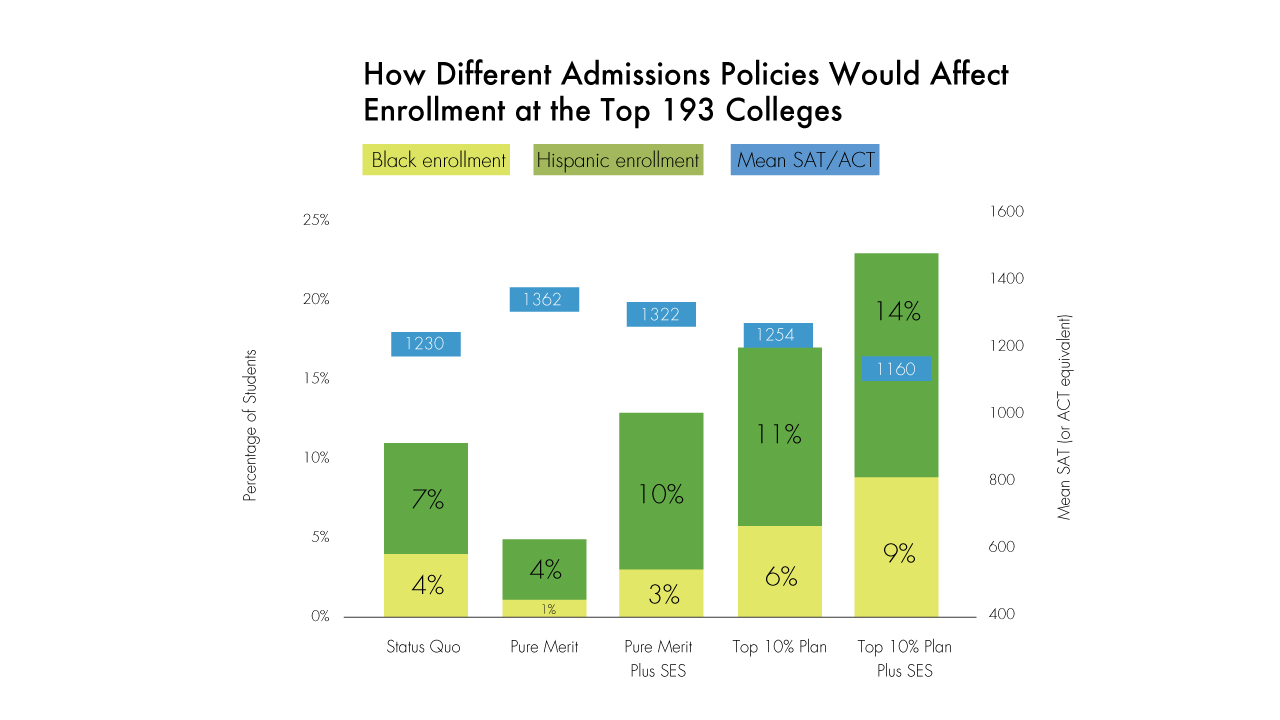 Essay on affirmative action in college admissions