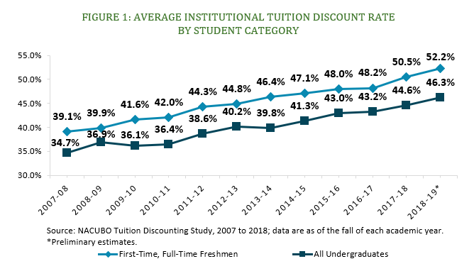 NACUBO report shows tuition-discounting trend continuing