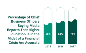 Chart: Percentage of Chief Business Officers Saying Media Reports That Higher Education Is in the Midst of a Financial Crisis Are Accurate. 2015: 56 percent. 2016: 63 percent. 2017: 71 percent.