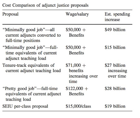 putting the estimated cost increases into perspective the authors say its far from obvious whether universities would be able to afford such a change
